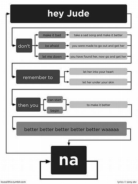 hey jude the beatles diagrama